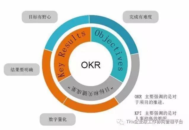 Tita | 关键几步,即刻开始实施OKR