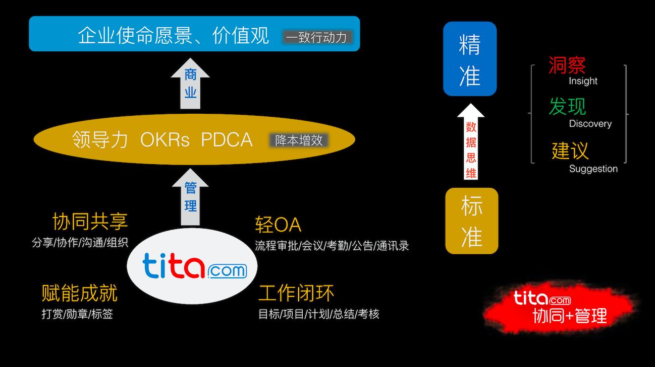 Tita | 为什么企业一定要进行规范化管理?
