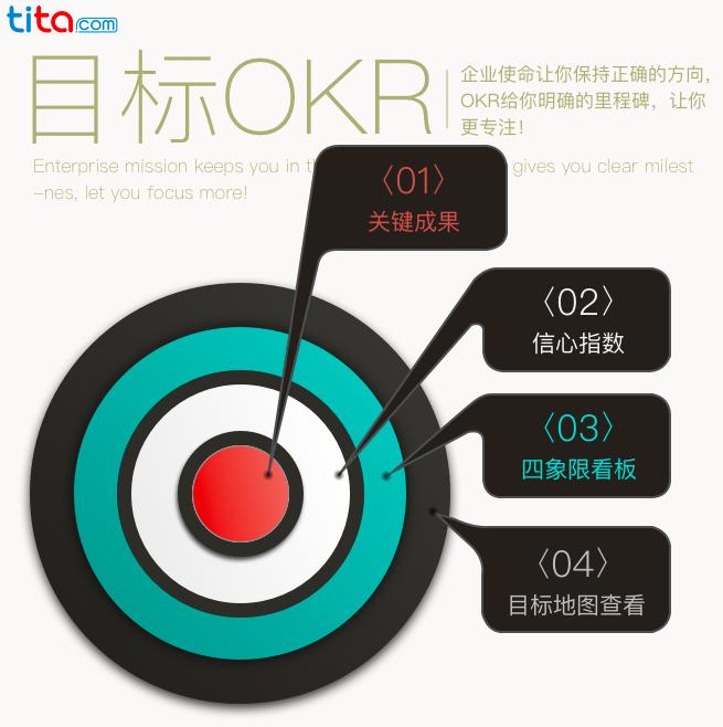 Tita | 快速了解《OKR工作法》