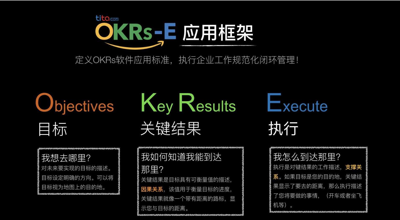 OKRs-E管理框架,强调执行对OKR管理法的重要性,助您更完美的实施OKR管理https://www.tita.com/OKR/index.html?source=3101613