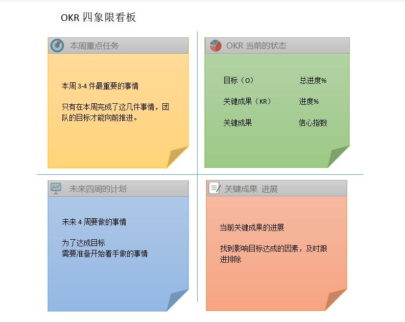 OKR四象限