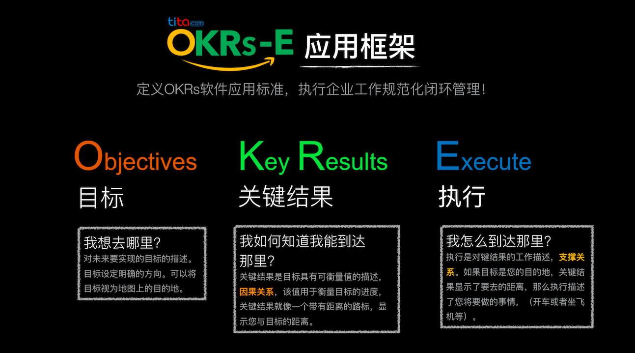 OKR正确书写公式