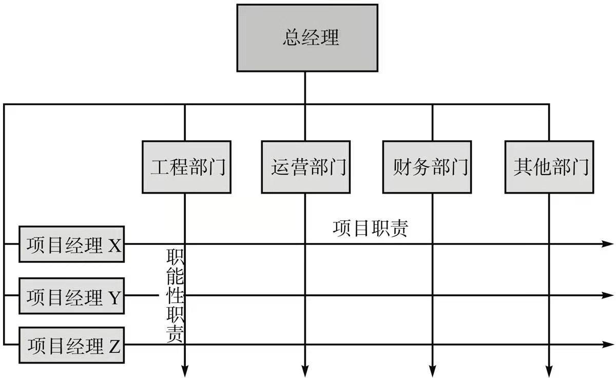 矩阵型组织
