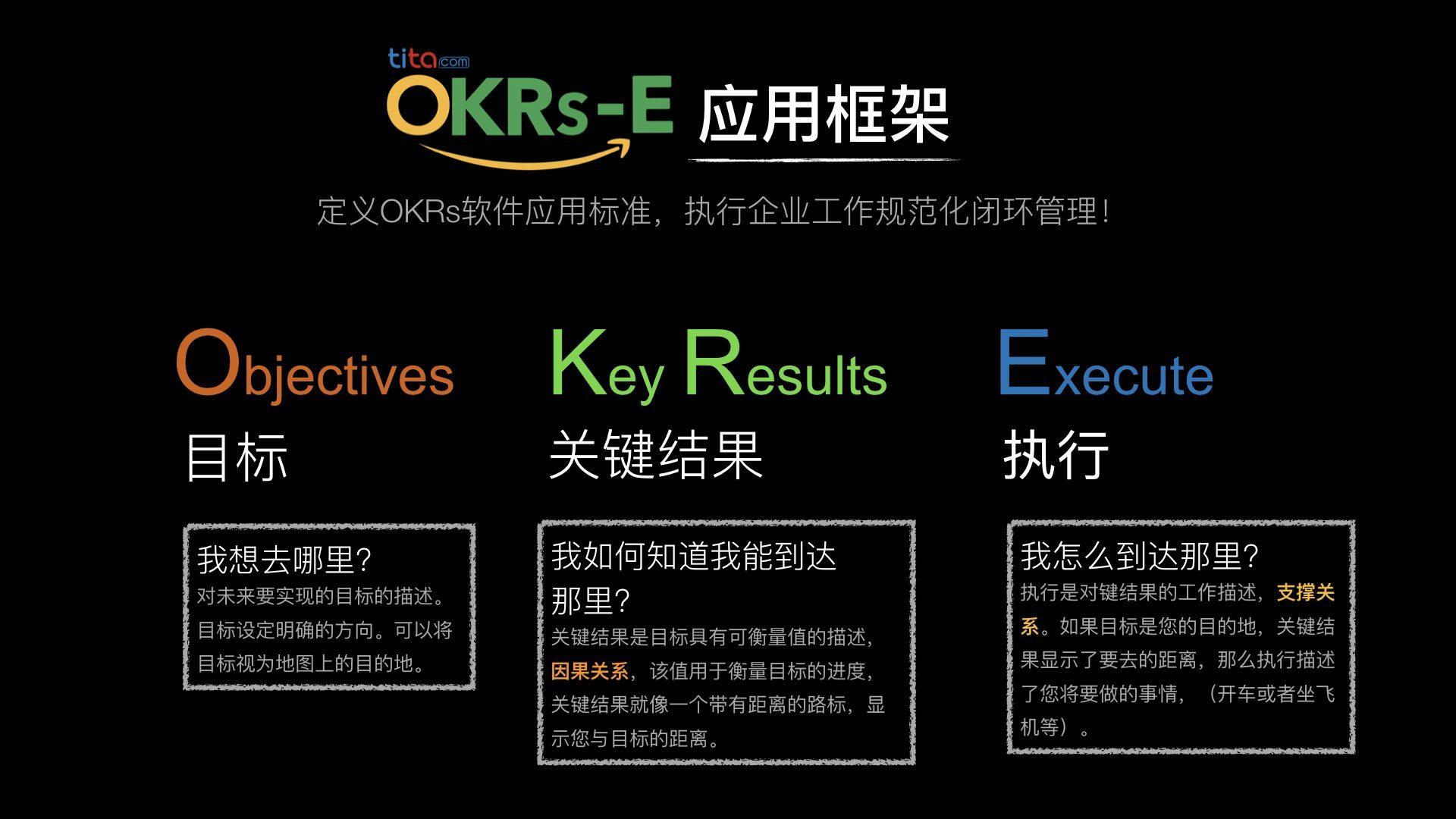 """如何巧用""""E周报""""复盘OKR"""