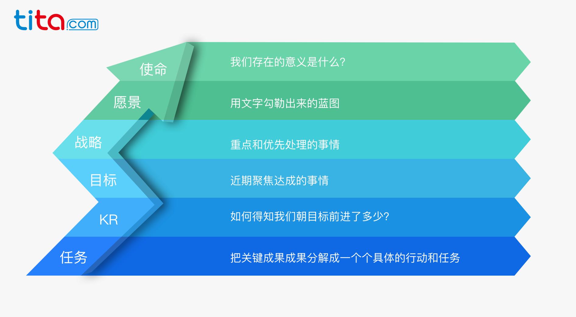 OKR管理,tita,tita.com,目标管理,协同管理,项目管理,关键成果