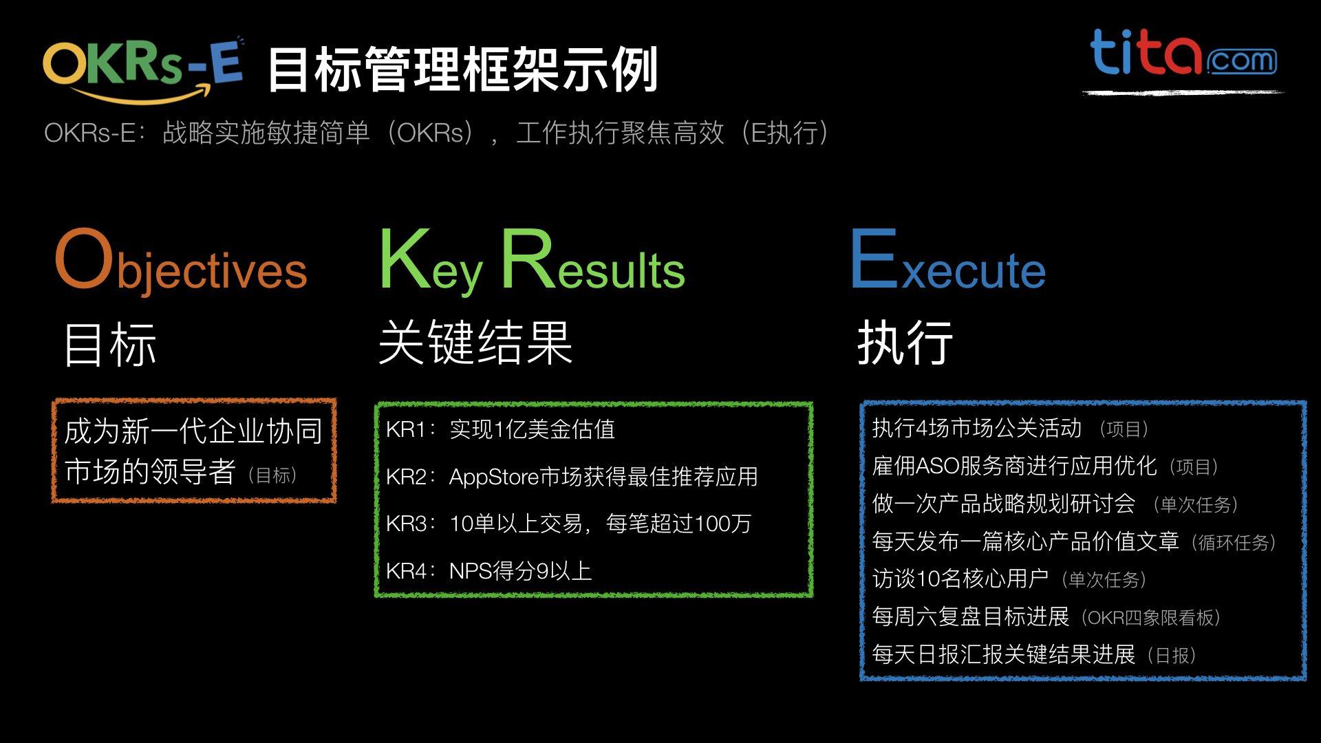 OKRs-E 目标管理框架(图片来源tita.com)