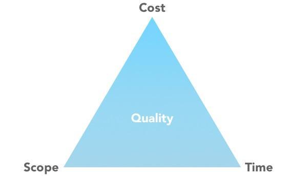项目管理的三重制约(项目管理者收藏)