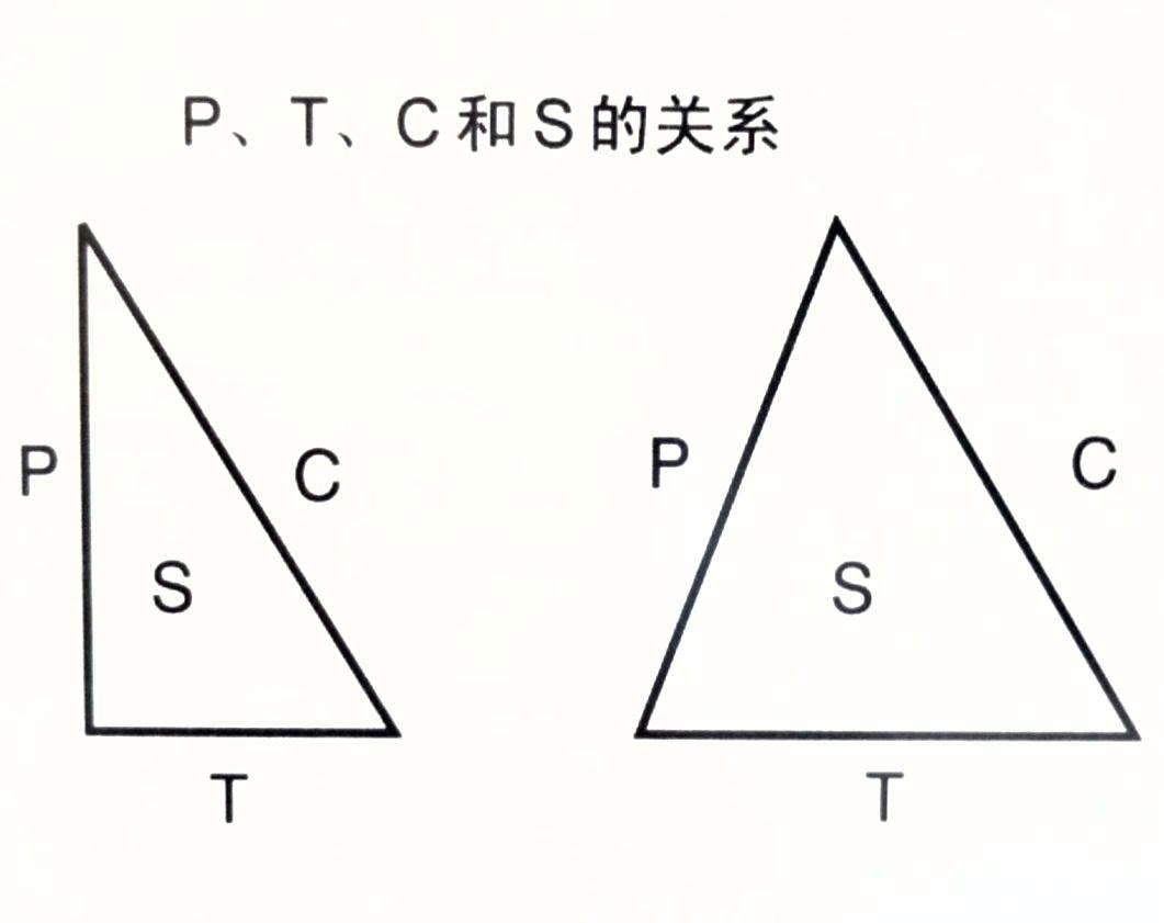 用PCTS理念做好项目管理规划(优秀项目管理者必知)