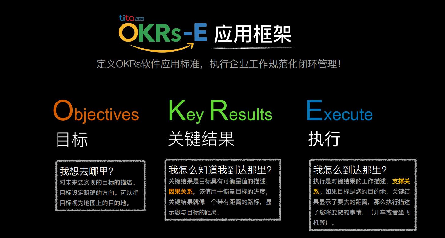 OKR关键点:反馈(Feedback)