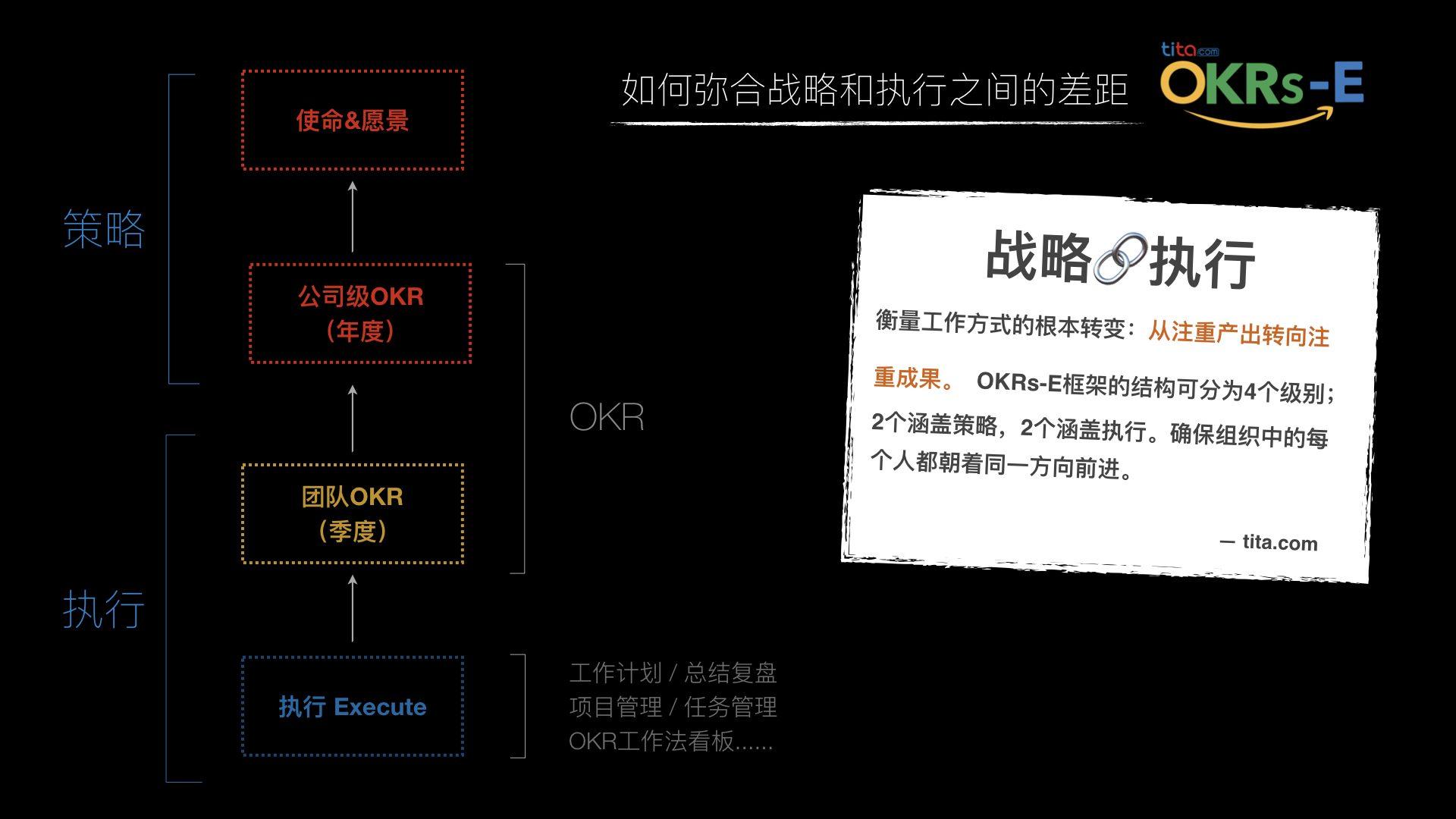 OKR目标管理:从注重产出转向专注成果(图片来源:tita.com)
