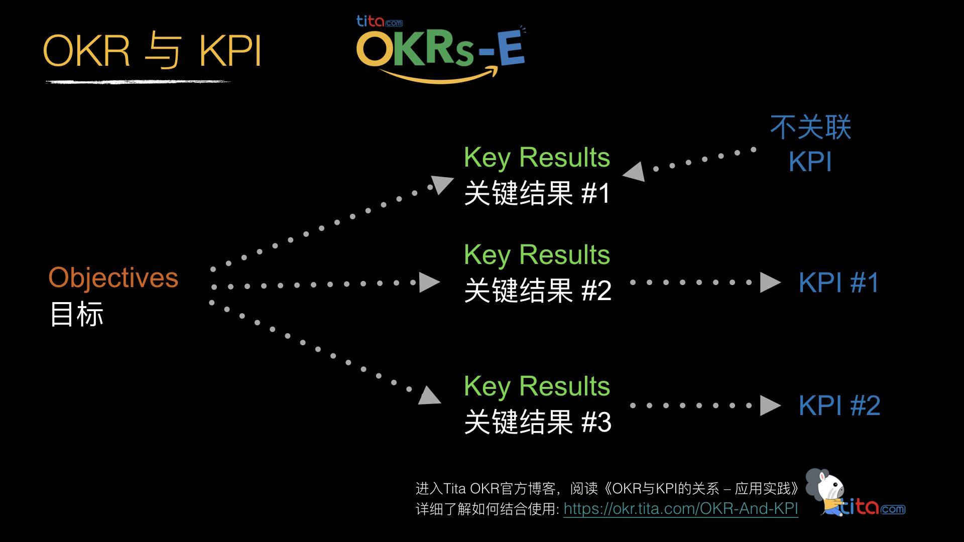 OKR,KPI和SMART目标如何一起协同工作?