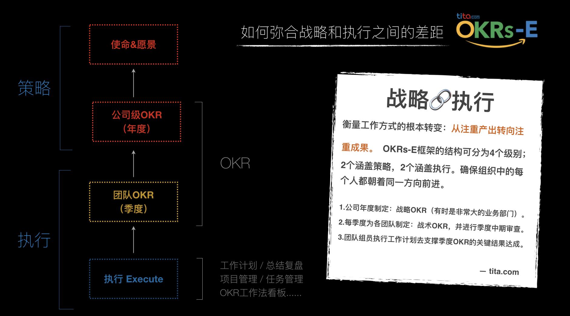 第一次使用OKR的组织,应该用什么节奏实施?