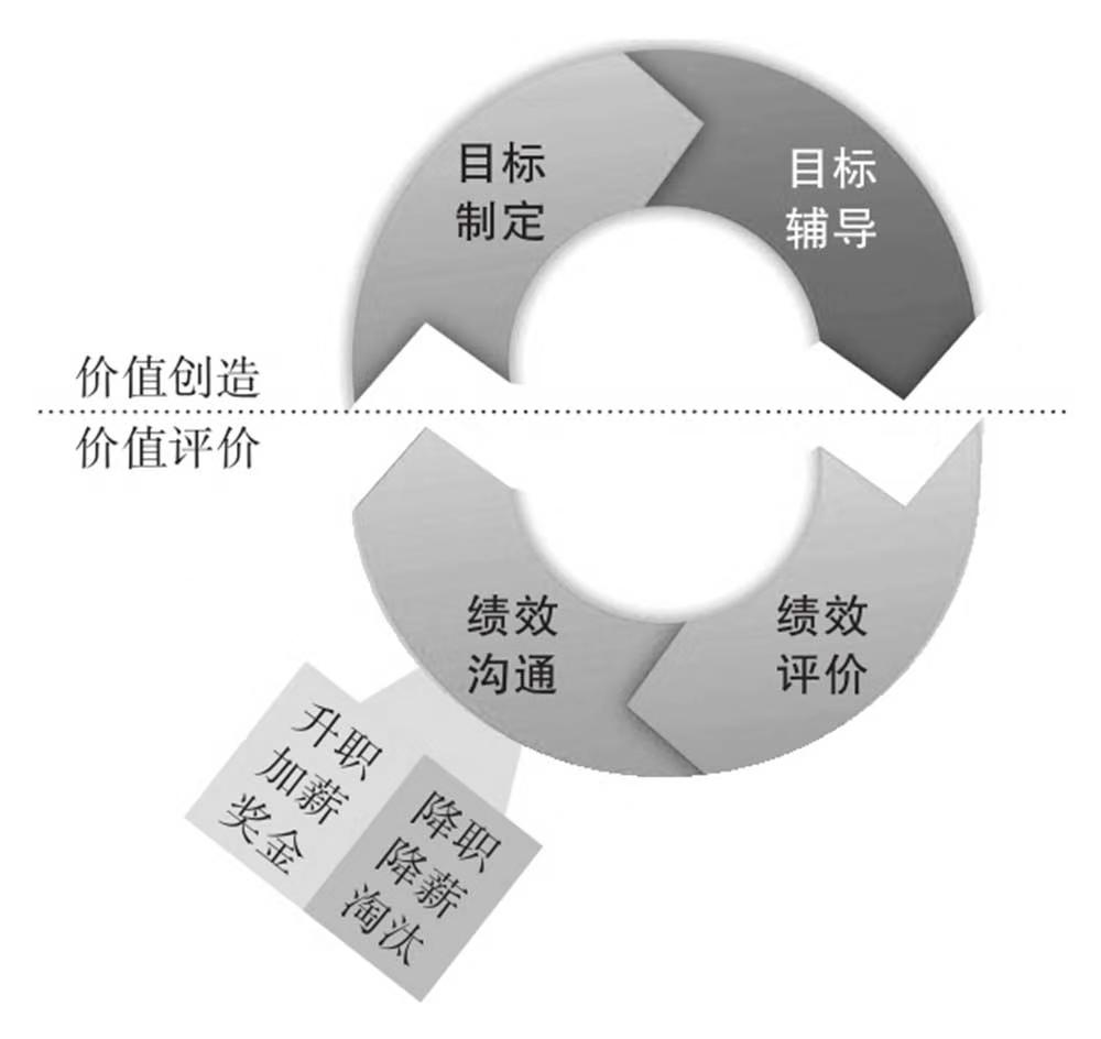 OKR与传统绩效管理的异同