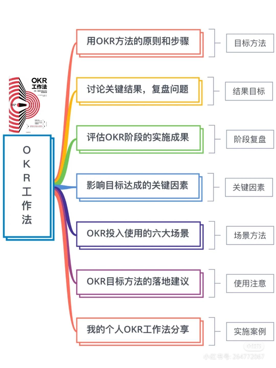 八张图带你认识OKR
