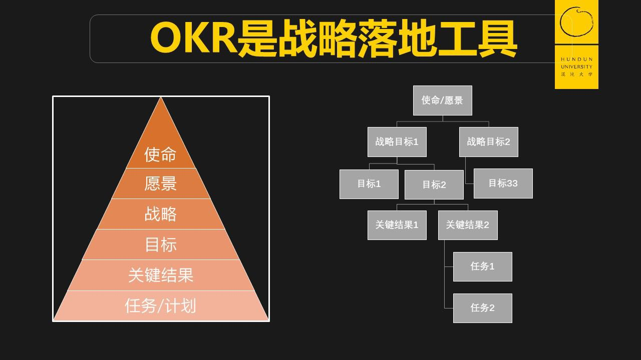 秒懂 OKR 与工作计划