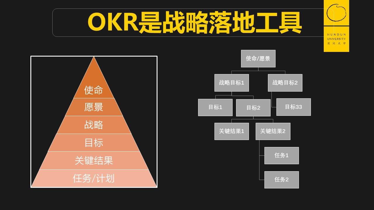 TITA|为什么企业都要用okr管理,究竟有什么好处?(经典)
