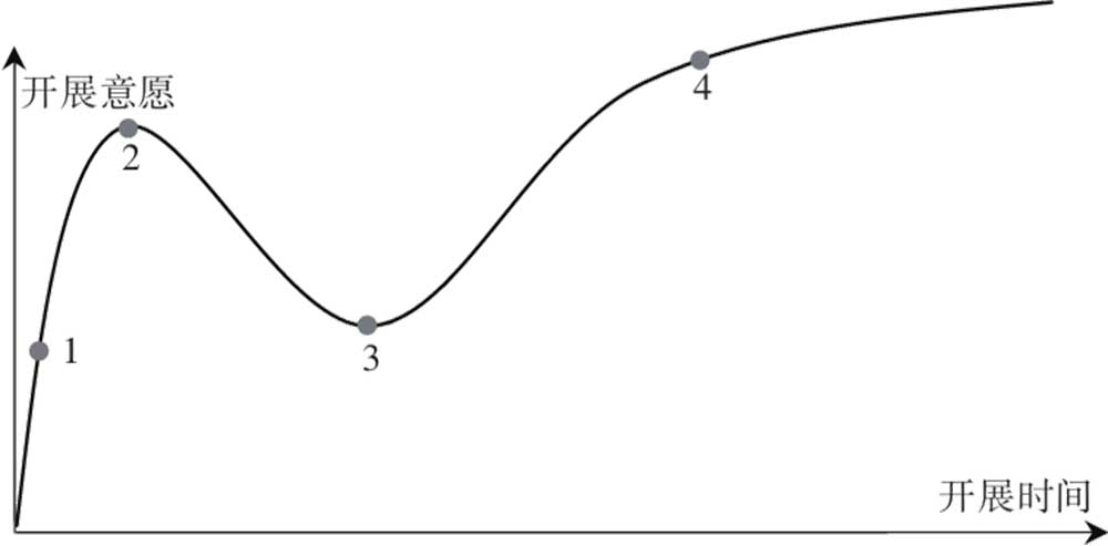 OKR推行可能出现的3种路径