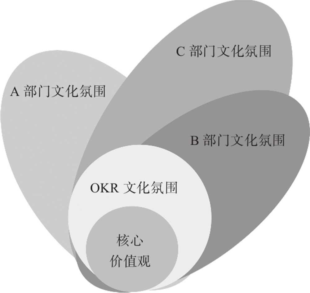对 OKR 教练的一些建议