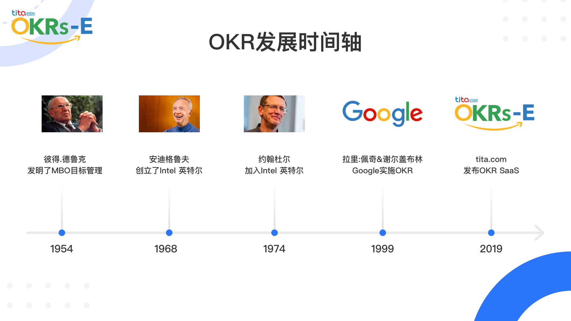 如何在 Tita 上进行 OKR 周期管理