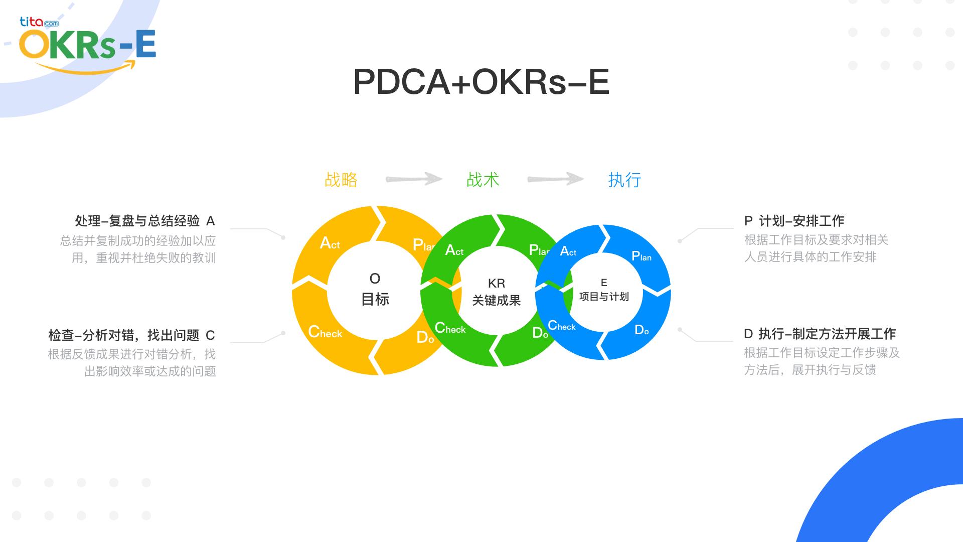 OKR文化:用SMART原则量化目标