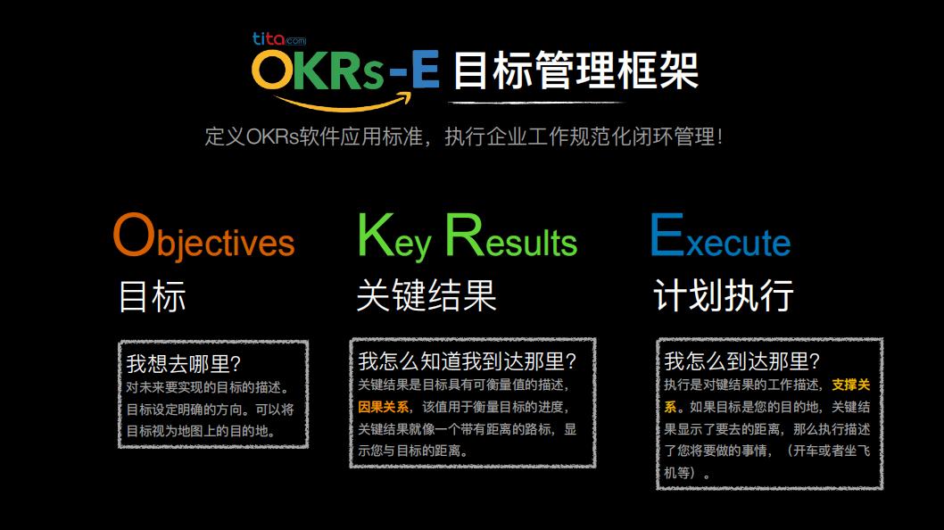 """步教你设定OKR的基本流程"""""""