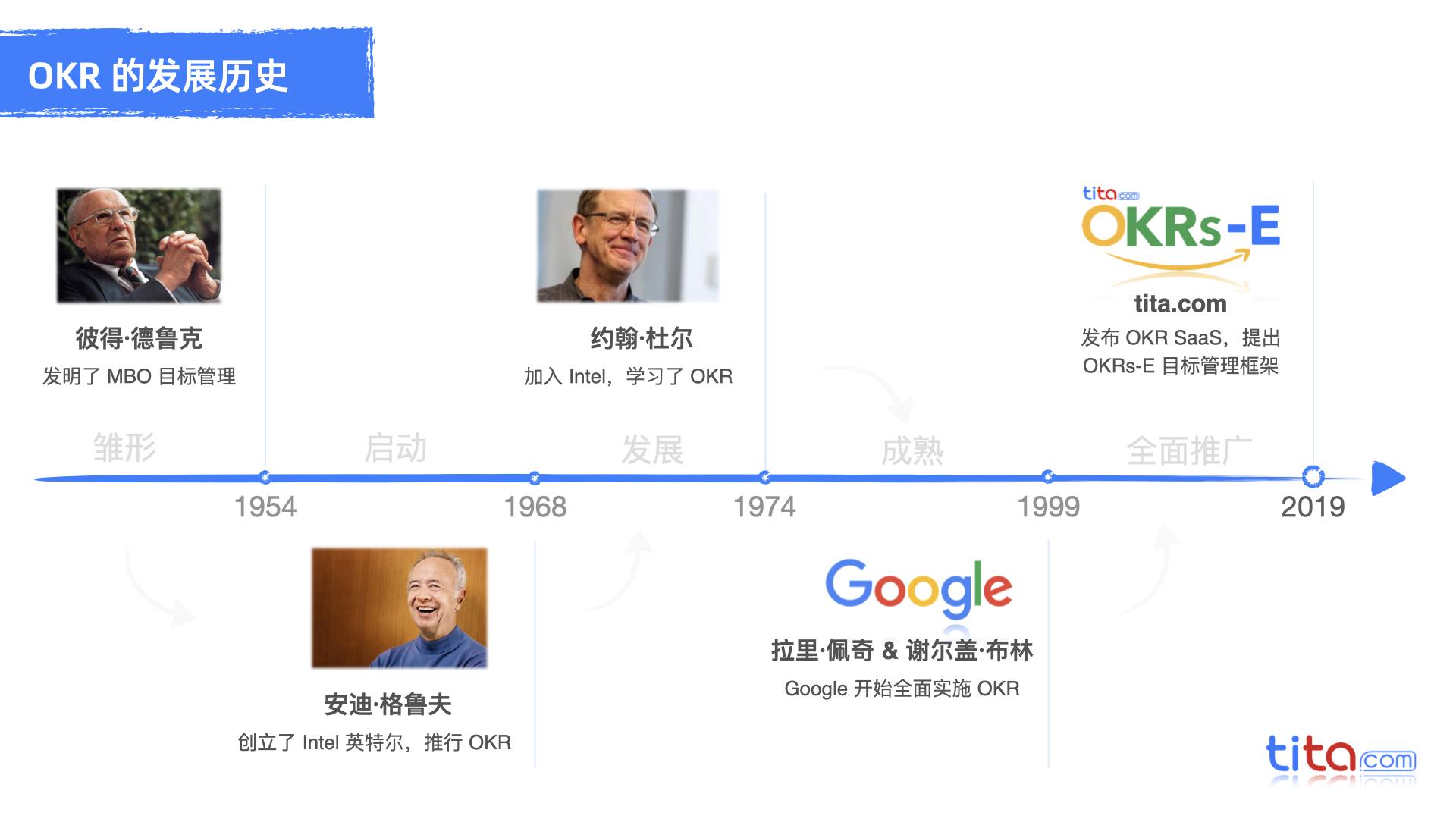Google、微软为何不用 KPI?