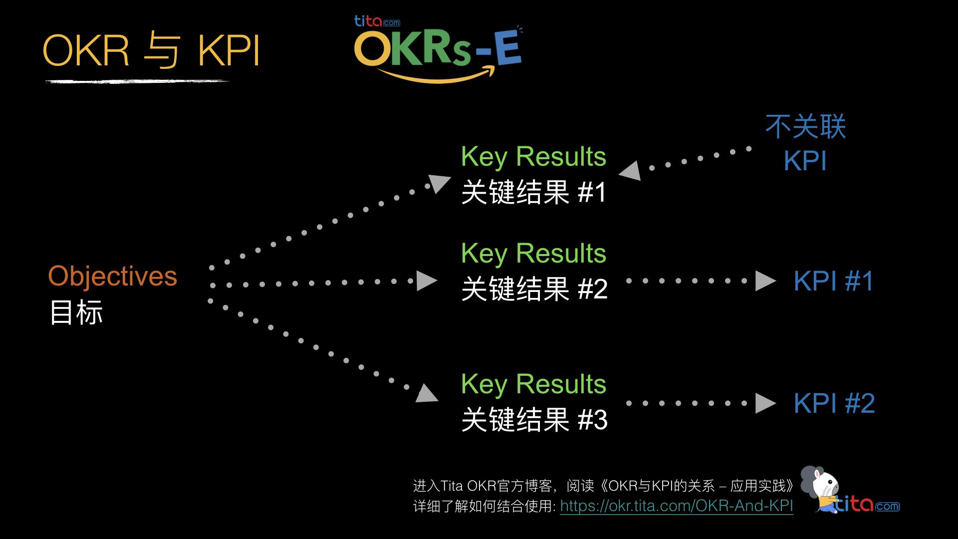 公司同时使用目标和关键结果(OKR)和关键绩效指标(KPI)的用例是什么?