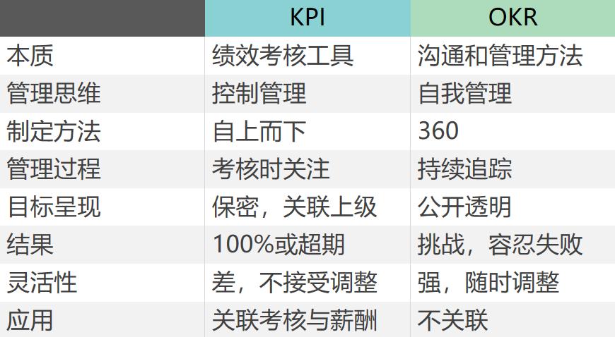 八大方面区分OKR与KPI