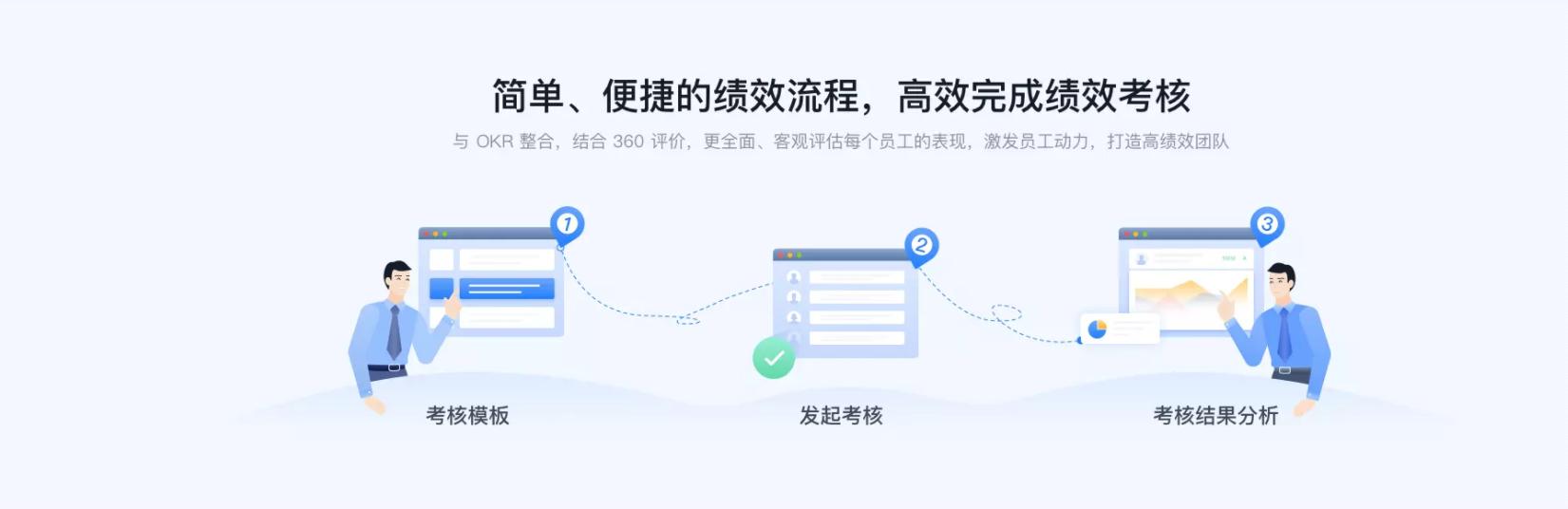 tita.com 升级 | 「绩效考核」全新上线