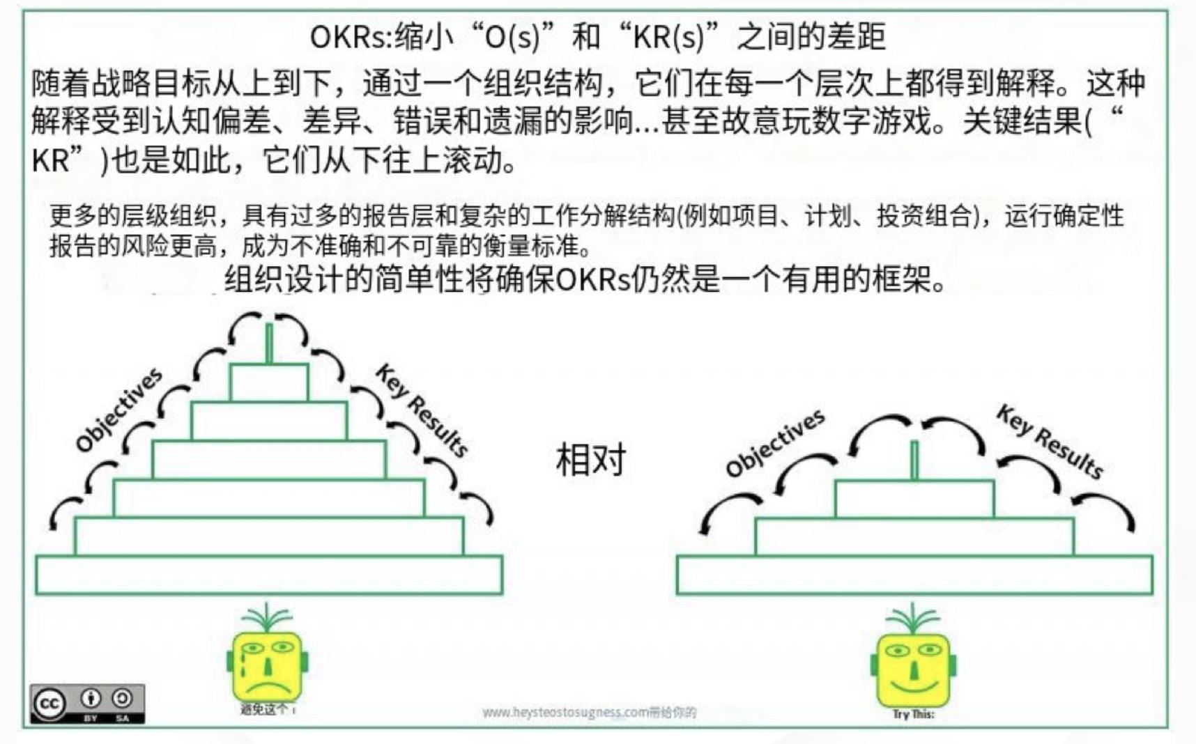 """OKR:缩小 """"O """"和 """"KR """"之间的差距"""