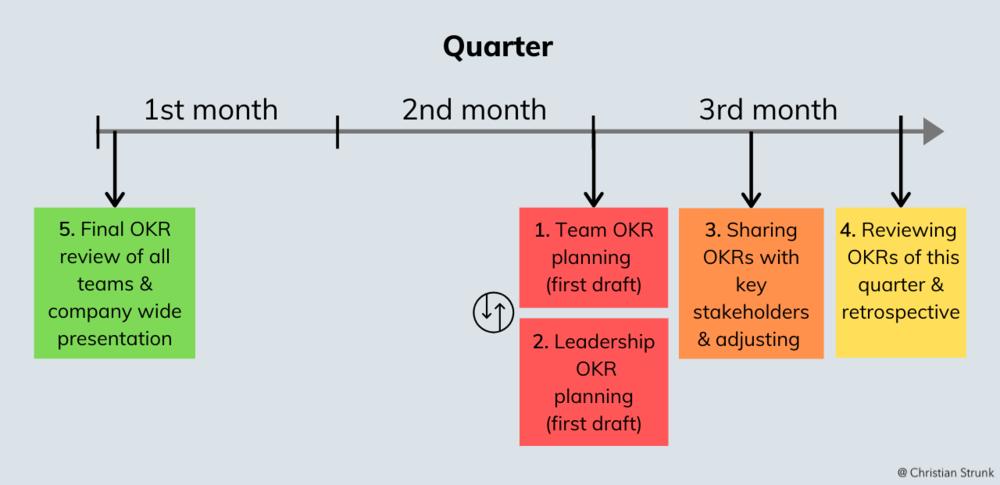 OKR宝典:优化您的OKR规划的实用指南