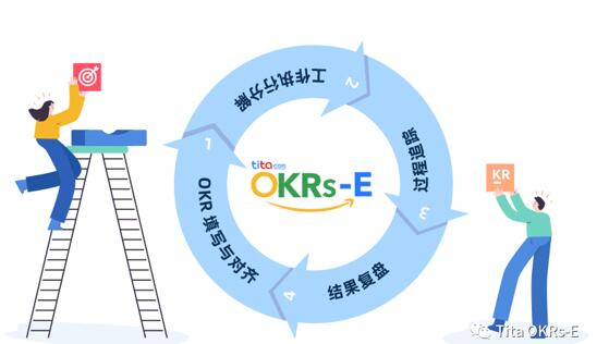 评估 OKRs 的最佳频率是什么?