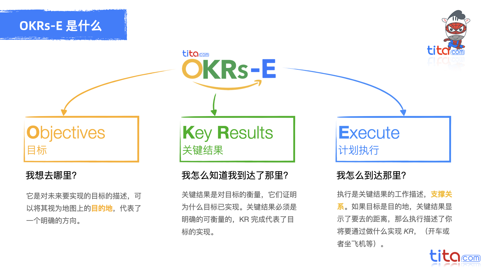 如何从0到1搭建OKR体系?(OKR初次导入流程)