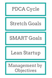 OKR,PDCA,延伸目标,SMART,精益方法和MBO :理解如何结合