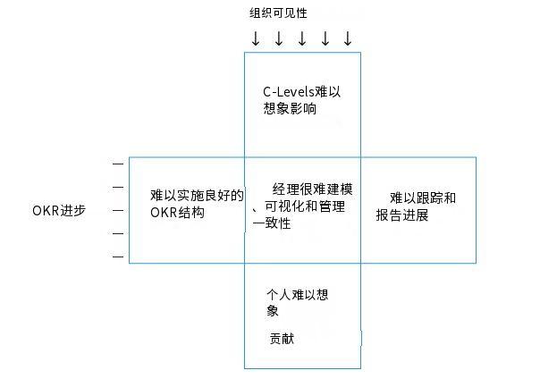 为什么使用Excel电子表格来管理OKR不是一个可扩展的解决方案?