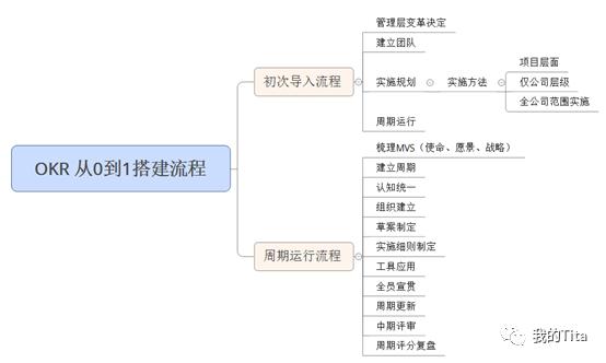 如何从0到1搭建OKR体系?(OKR周期运行流程)
