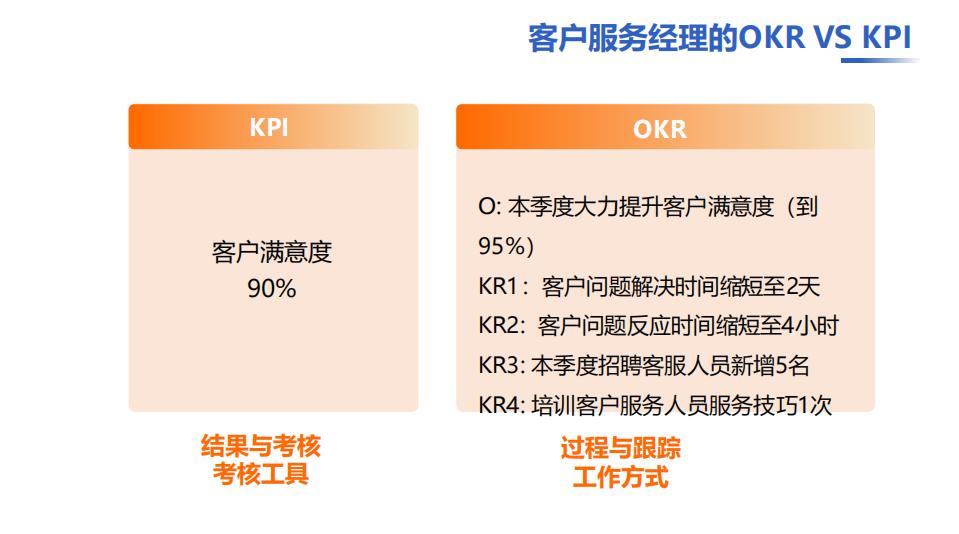 姚琼老师:OKR与KPI(绩效考核)的关系?